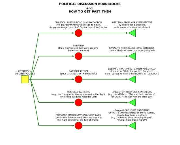 flowchart POLITICAL DISCUSSIONS decisiontree@2018.04.15_15.16.17
